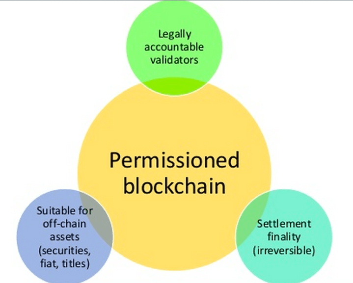 Taken from Distributed Ledger Presentation by Tim Swanson