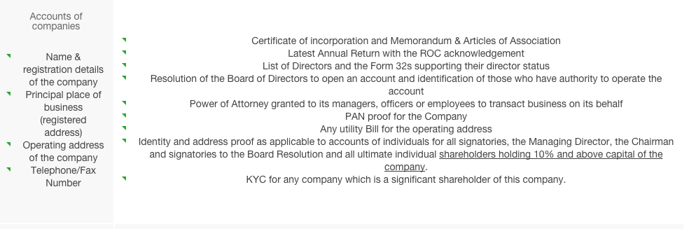Standard Charter Requirements for KYC on company