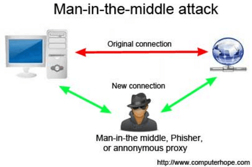 Man in the middle attack illustration
